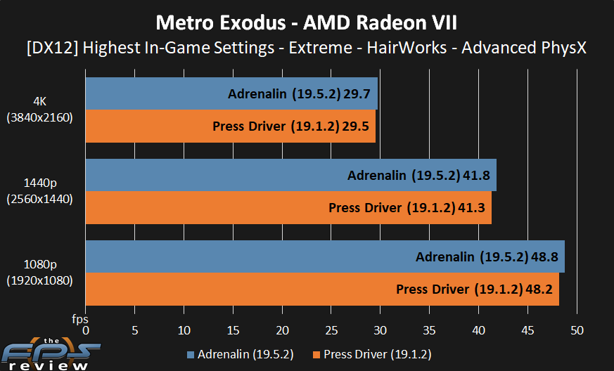 AMD Radeon VII Then vs  Now Gaming Performance - Page 6 of 7