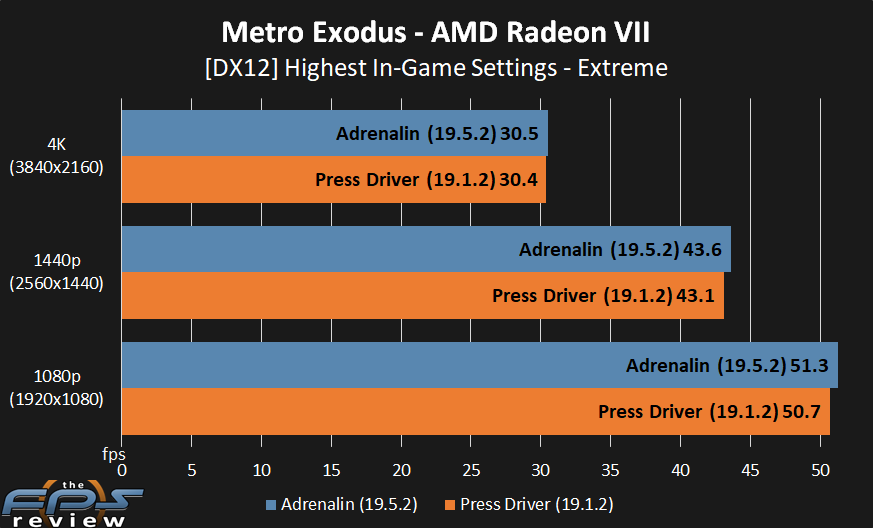 AMD Radeon VII Then vs  Now Gaming Performance - Page 4 of 7