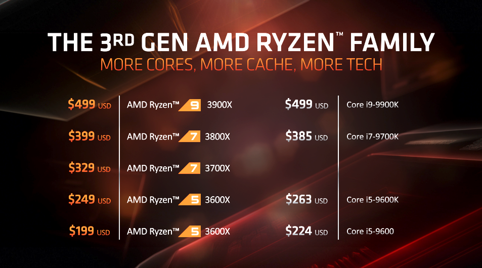 AMD Ryzen 9 3900X CPU Review - Page 12 of 12 - The FPS Review