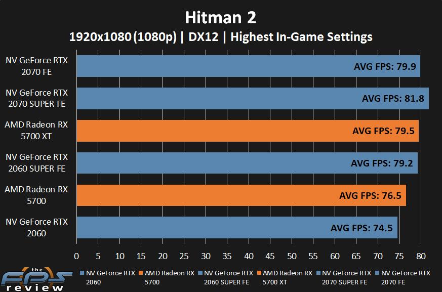 AMD Radeon RX 5700 XT and RX 5700 Hitman 2 Performance at 1080p