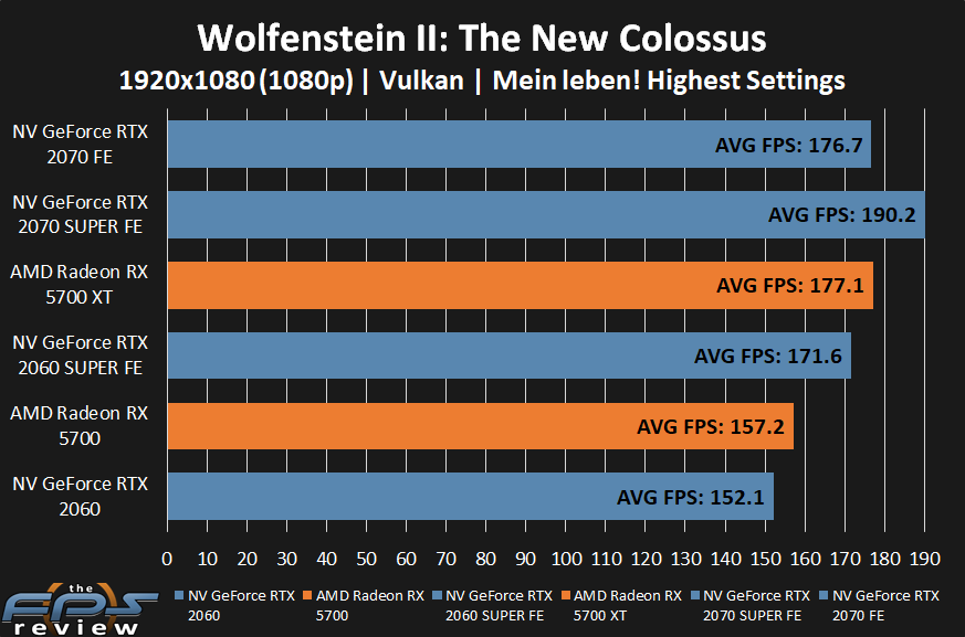 AMD Radeon RX 5700 XT and RX 5700 Wolfenstein II: The New Colossus Performance at 1080p