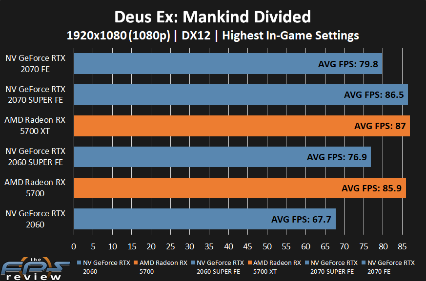 AMD Radeon RX 5700 XT and RX 5700 Deus Ex: Mankind Divided Performance at 1080p