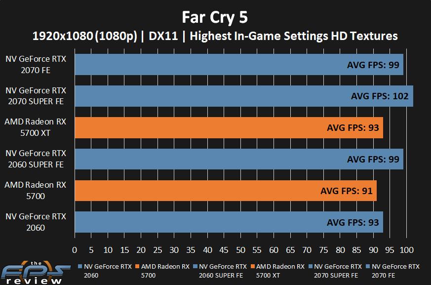 AMD Radeon RX 5700 XT and RX 5700 Far Cry 5 at 1080p