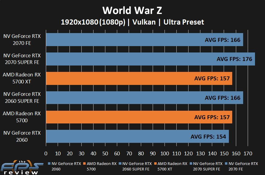 AMD Radeon RX 5700 XT and RX 5700 World War Z at 1080p