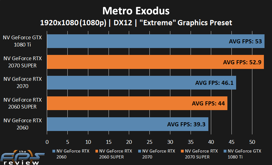 GeForce RTX 2070 SUPER and GeForce RTX 2060 SUPER performance in Metro Exodus 2 at 1080p.