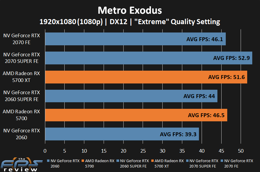 AMD Radeon RX 5700 XT and RX 5700 Metro Exodus Performance at 1080p