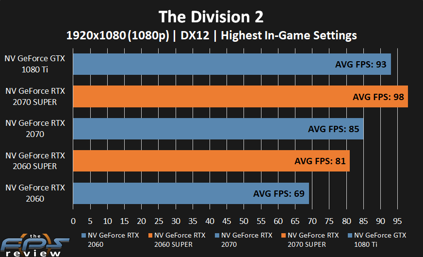 GeForce RTX 2070 SUPER and GeForce RTX 2060 SUPER performance in The Division 2 at 1080p.
