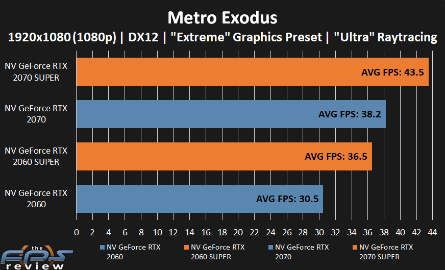 GeForce RTX 2070 SUPER and GeForce RTX 2060 SUPER performance in Metro Exodus 2 at 1080p with Ultra Raytracing.