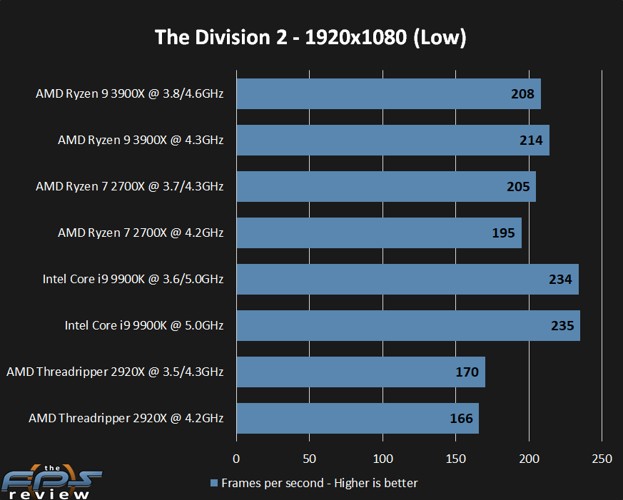 AMD Ryzen 9 3900X CPU Review - Page 8 of 12 - The FPS Review