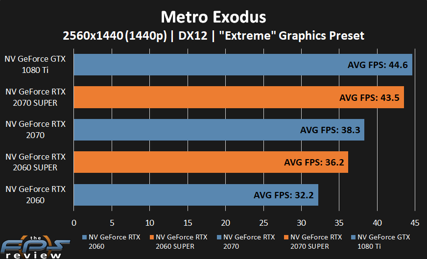 GeForce RTX 2070 SUPER and GeForce RTX 2060 SUPER performance in Metro Exodus 2 at 1440p.