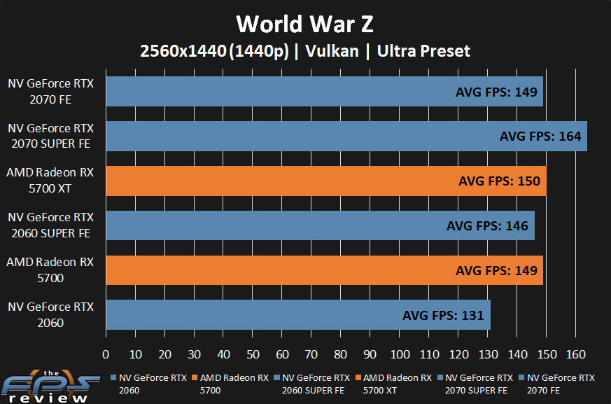 AMD Radeon RX 5700 XT and RX 5700 World War Z at 1440p