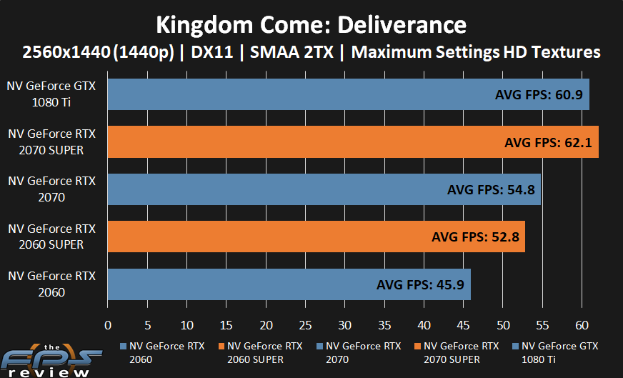 GeForce RTX 2070 SUPER and GeForce RTX 2060 SUPER performance in Kingdom Come: Deliverance at 1440p.