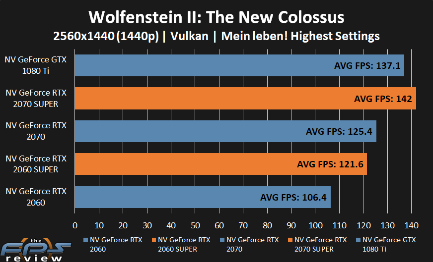 GeForce RTX 2070 SUPER and GeForce RTX 2060 SUPER performance in Wolfenstein II: The New Colossus at 1440p.
