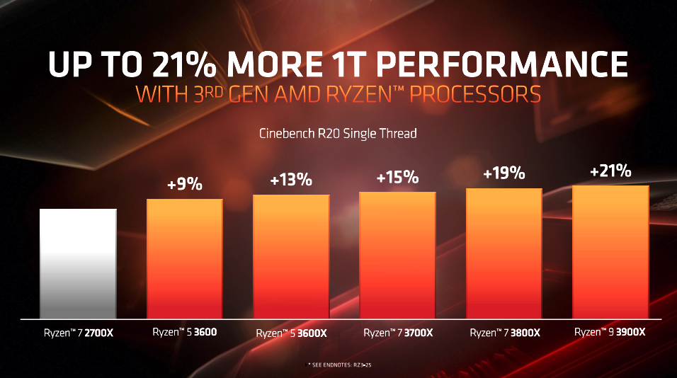 AMD Ryzen 9 3900X CPU Review - Page 3 of 12 - The FPS Review