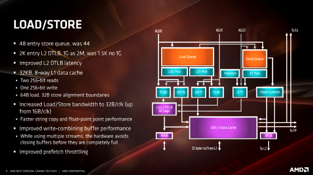 AMD Ryzen 9 3900X CPU Review - Page 10 of 12 - The FPS Review