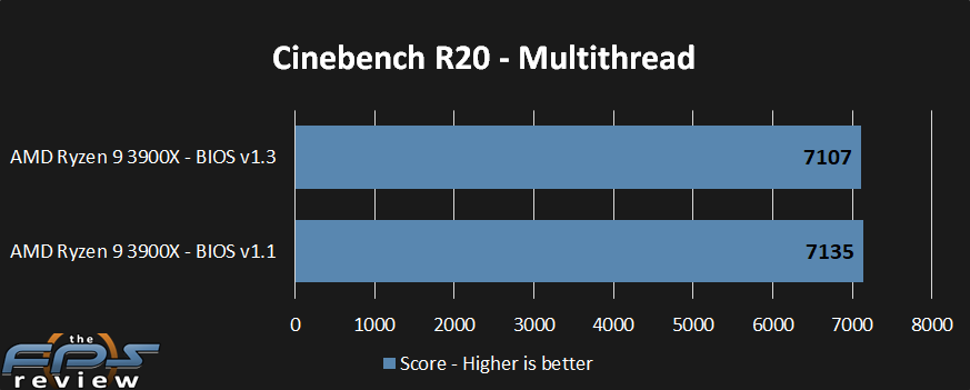 AMD Ryzen 9 3900X CPU Review New BIOS Performance Tested - Page 5 of 7