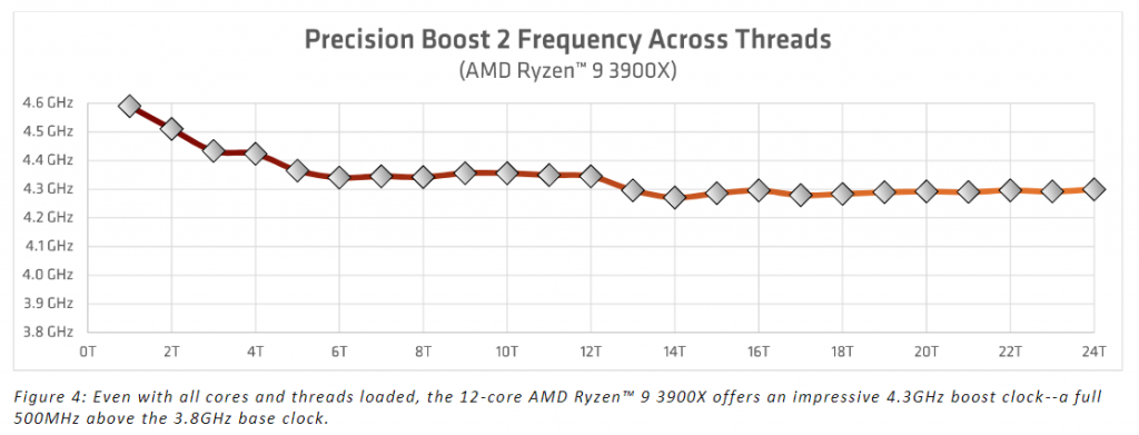 Precision Boost 2 Frequency Graph