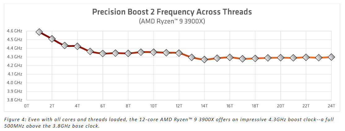 AMD Ryzen 9 3900X CPU Review New BIOS Performance Tested - Page 2 of 7