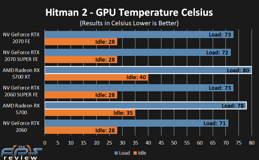 AMD Radeon RX 5700 XT and RX 5700 Temperatures