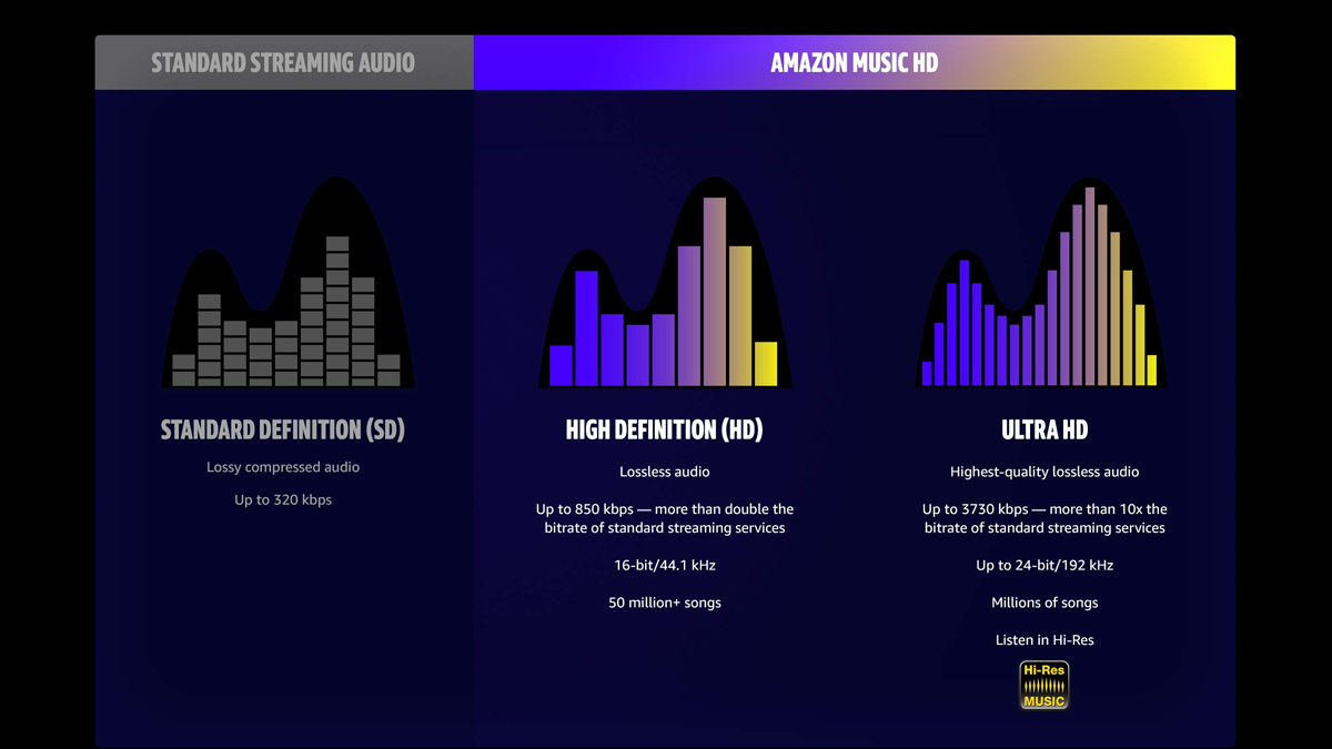 "Amazon Music Launches ""HD"" Tier for Lossless Audio Streaming"